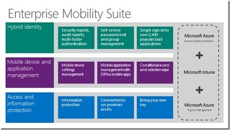 It's Official: Microsoft Enterprise Mobility Suite (EMS) hits Open License and Reseller Community | Software Licensing | Scoop.it