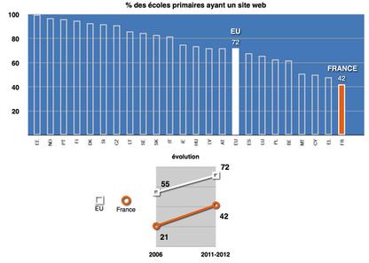 TICE : la comparaison européenne qui fait mal | Nouveaux modes d'apprentissage | Scoop.it