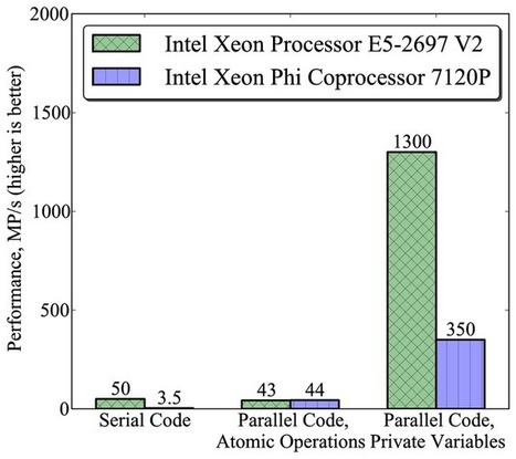 Intel Xeon Phi Optimization Part 1 of 3: Multi-Threading and Parallel Reduction - TechEnablement | opencl, opengl, webcl, webgl | Scoop.it