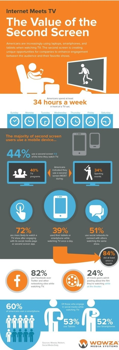 Infographic: Growth of the Second Screen. [2342] | Second Screen - TV App Market | Remote Screen | Scoop.it