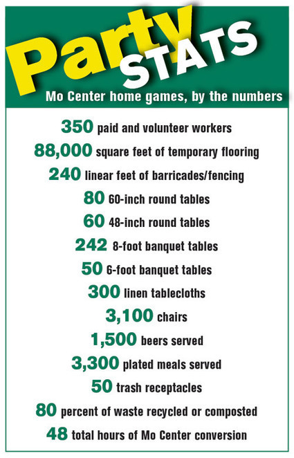 Concessions - How Oregon Converts a Practice Facility into a Moneymaking Party   Sports Facility Management.1020779.   Scoop.it