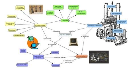 Las ventajas de los mapas mentales | Conocimiento libre y abierto- Humano Digital | Scoop.it