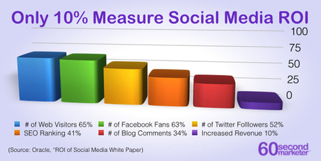 An In-Depth Guide on Calculating the ROI of a Social Media Campaign | Social Media | Scoop.it