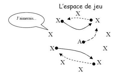Jeux traditionnels en classe de langue - En francais s'il vous plait | TICE & FLE | Scoop.it