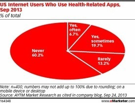 Fitness, General Health Are Leading Health Apps | mHealth marketing | Scoop.it