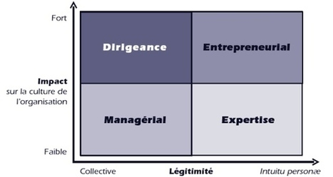 Leadership : quel est le fondement de votre légitimité ? | Travailler mais pas seulement.. | Scoop.it