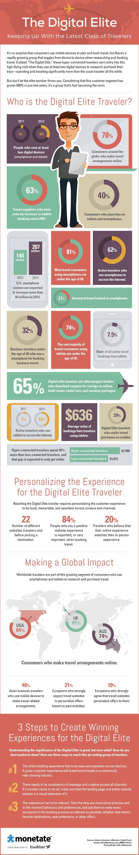 The Digital Elite - catering for hyper-connected travellers [INFOGRAPHIC] | Food Travel | Scoop.it