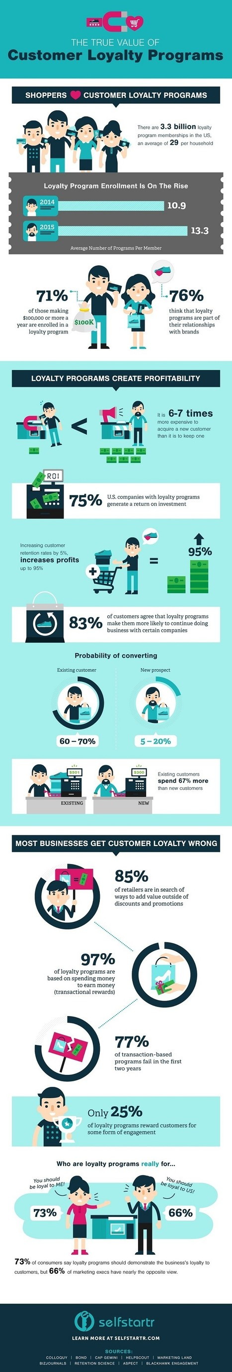 The True Value of Customer Loyalty Programs [Infographic] | New Customer & Employee Management | Scoop.it