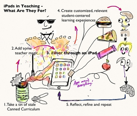 iPads in Teaching - What Are They For? - Ideas Out There | new approaches to teaching | Scoop.it