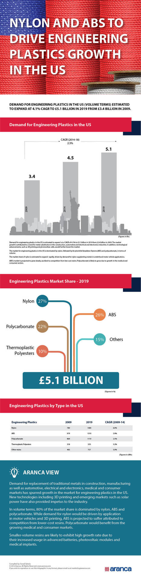 Aranca - Nylon and ABS to Drive Engineering Plastics Growth in the US   Business Research   Scoop.it