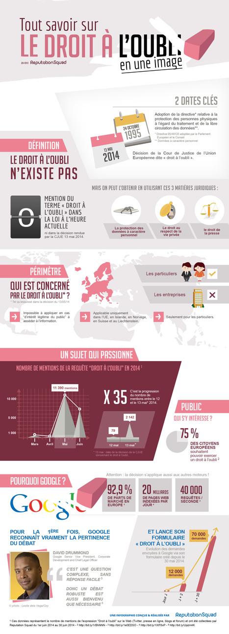 Le droit à l'oubli sur Google en infographie | Actu webmarketing et marketing mobile | Scoop.it