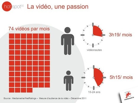Médiamétrie observe à la loupe la France numérique | Média et société | Scoop.it