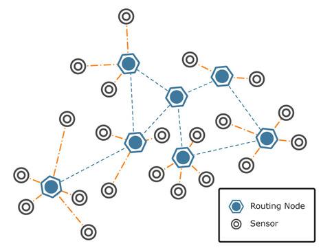Réseau de capteurs à distance pour le suivi des personnes âgés au domicile   ✨ L'iMedia en Santé Humaine ✨   Scoop.it