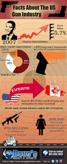 The Industry of Gun in USA | Travel Time and Business | Scoop.it