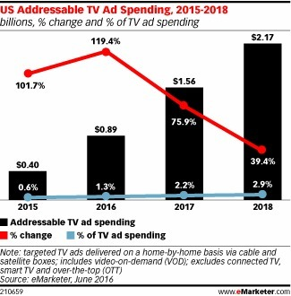 Podcast: The State of Advanced TV Advertising - eMarketer | Integrated Brand Communications | Scoop.it