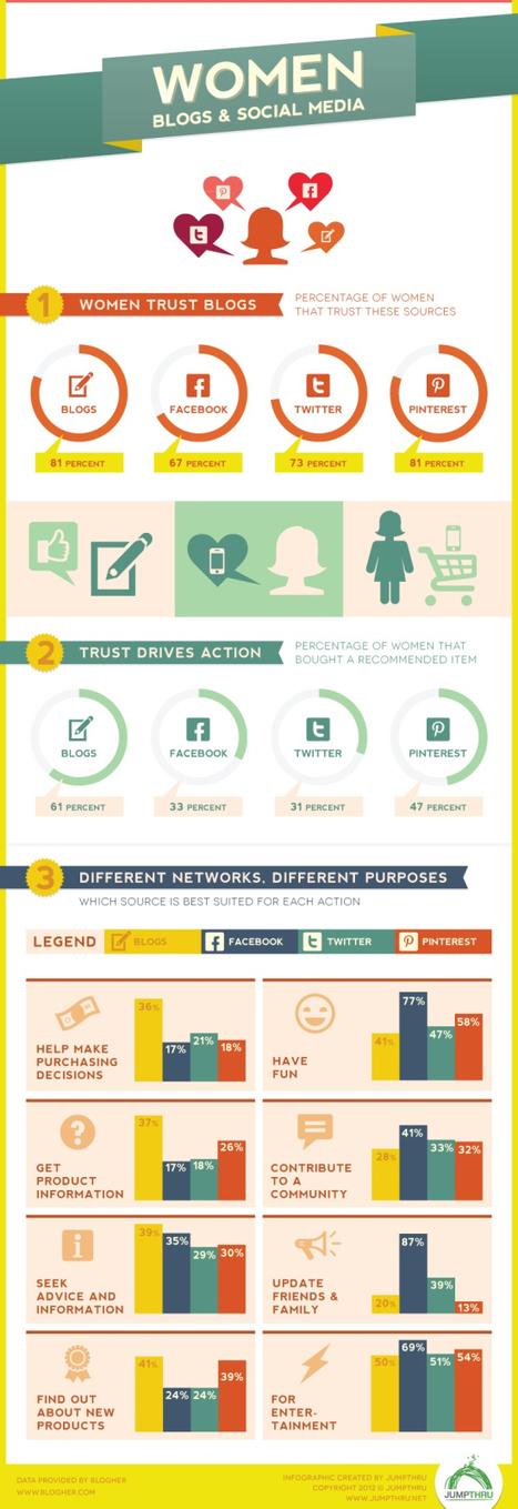 Mujeres: blogs y Redes Sociales #infografia #infographic #socialmedia | Seo, Social Media Marketing | Scoop.it