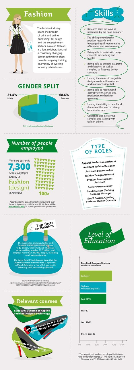 Why you need to choose Fashion as your Ultimate Career, Now! | All Infographics | Scoop.it