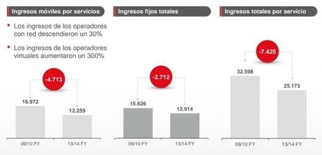 Los operadores con red reducen sus ingresos un 30% mientras los OMV aumentan un 300%   Noticias Operadores Telefonía   Scoop.it