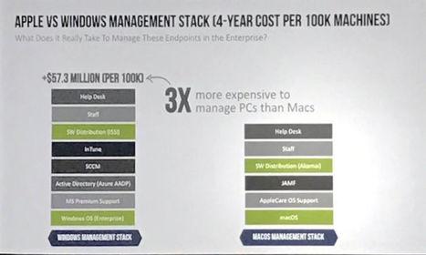 Quand IBM estime que gérer des PC lui coûte 3 fois plus cher que gérer des Mac | Slice42 | Ca m'interpelle... | Scoop.it