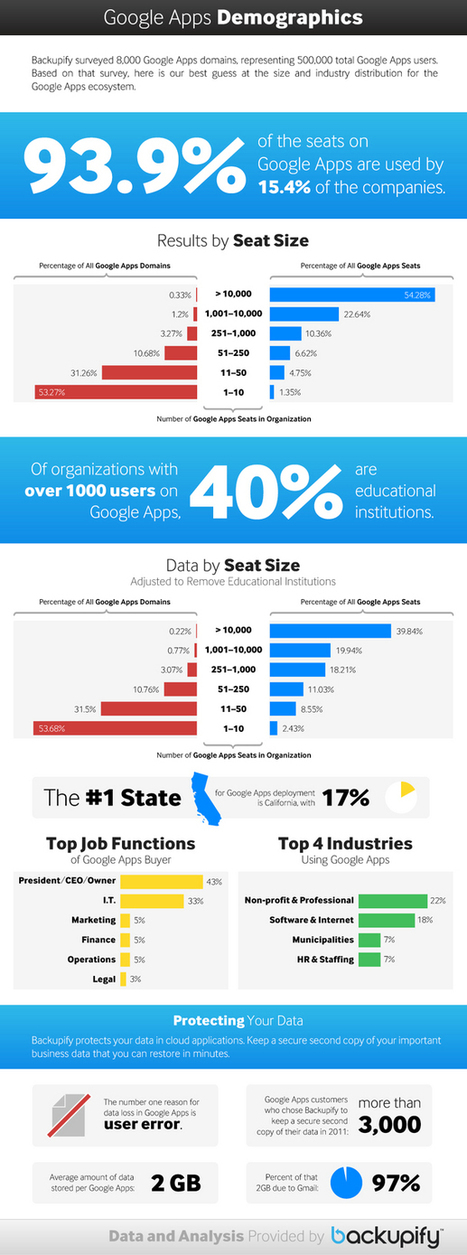 [Infographic] Google Apps Has Some Big Paying Clients | Coolios best infographics and videographics | Scoop.it