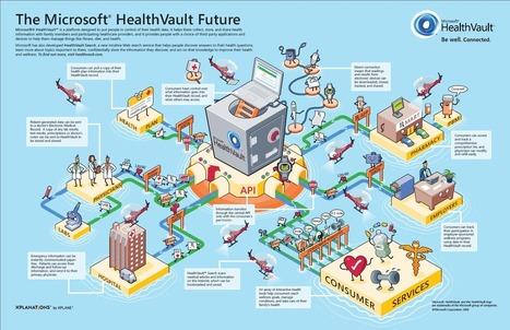The Microsoft HealthVault Future - in Visual | Pharma Digital News | Scoop.it