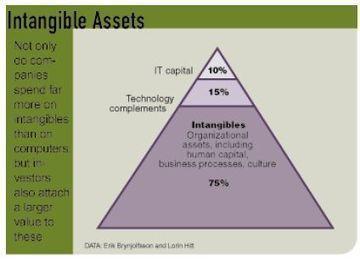 IT and productivity gap | Digital World | Scoop.it