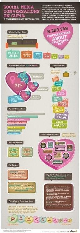 Cuánto se hablen las redes sociales de San Valentín #infografia #infographic#socialmedia | WEBOLUTION! | Scoop.it