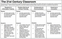 Anatomy of The 21st Century Classroom | Blended Learning @ NMMU | Scoop.it