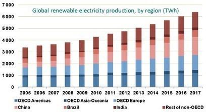 La croissance des énergies renouvelables s'accélère fortement | Gestion des services aux usagers | Scoop.it