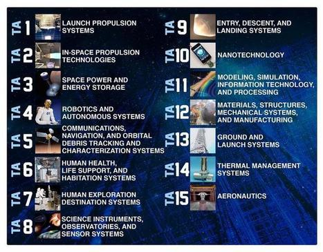 From robotics to analytics, why NASA is offering startups over 1,000 patents for 'free' | ZDNet | Complex Insight  - Understanding our world | Scoop.it