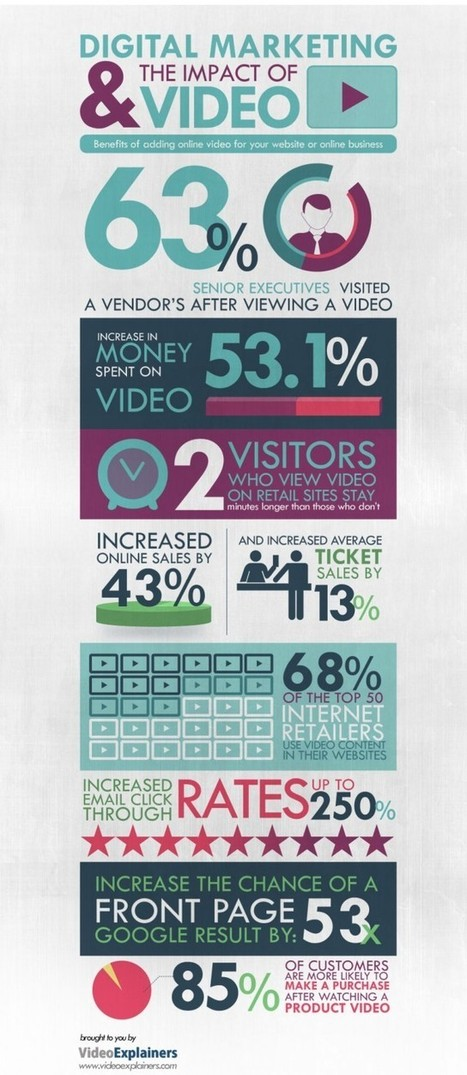 Infographic: Digital Marketing & the Impact of Video - Marketing Technology Blog | Infographic news | Scoop.it