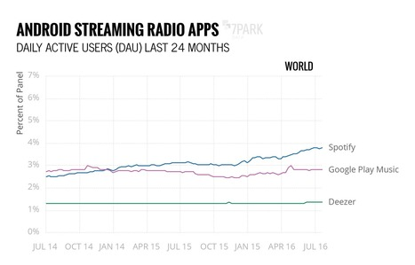 Google could be bigger in streaming music than you think | A Kind Of Music Story | Scoop.it