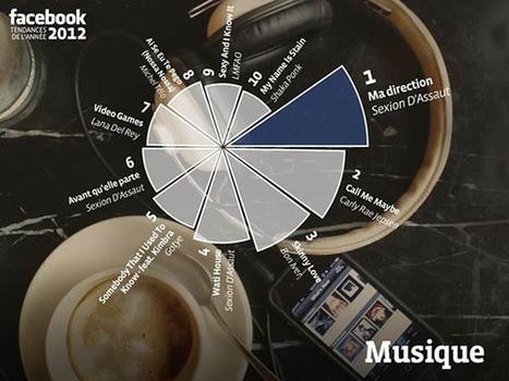 Facebook dévoile les faits marquants de 2012 en France | Réseaux sociaux - best practices | Scoop.it