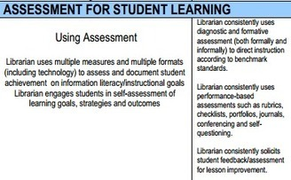School Librarian Evaluation Rubric - evaluating performance | School Library Advocacy | Skolebibliotek | Scoop.it