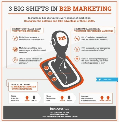 3 Big Shifts in B2B Marketing: How Marketers Are Reacting [Infographic] - Business.com B2B Online Marketing Blog | Content Marketing | Scoop.it