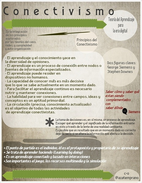 Conectivismo: teoría de aprendizaje en la era digital #infografia #infographic #education | eduvirtual | Scoop.it