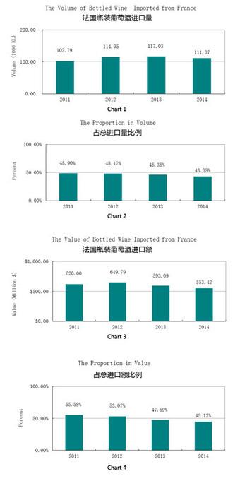 On the sliding market share of French wines | Chine et Vins Français: Une affaire de goût en devenir | Scoop.it