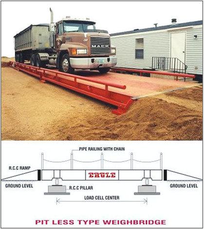 Pitless weighbridge manufacturer, Pit less weighbridge exporter, India, South Africa, Kenya   Eagle Scale Manufacturing Works   Scoop.it
