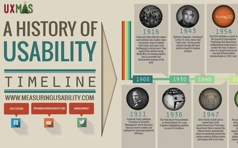 A History of Usability - UXmas - Wishing you a great experience through the festive season! | User Experience | Scoop.it