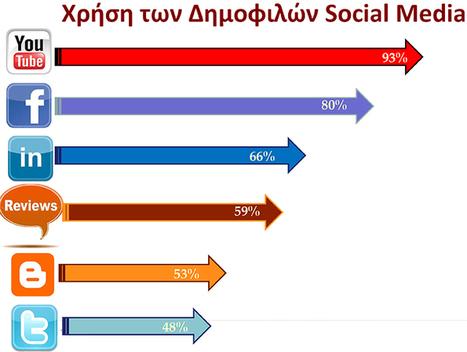 sepe.gr - Δημοφιλέστερο μέσο κοινωνικής δικτύωσης, στην Ελλάδα, το YouTube | ΝΕΕΣ ΤΕΧΝΟΛΟΓΙΕΣ ΚΑΙ ΦΙΛΟΛΟΓΙΑ | Scoop.it