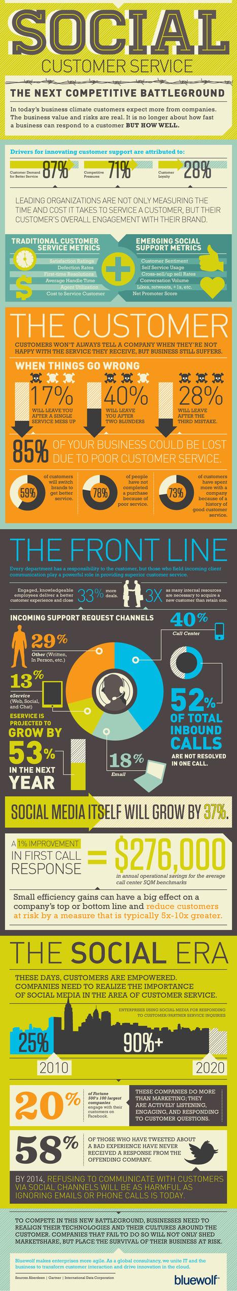 Service client et médias sociaux, un impératif de la relation client digitale | Commerce digital | Scoop.it