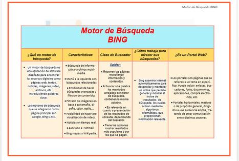 Motor de busqueda BING | Viajando a Través de la Información | Scoop.it