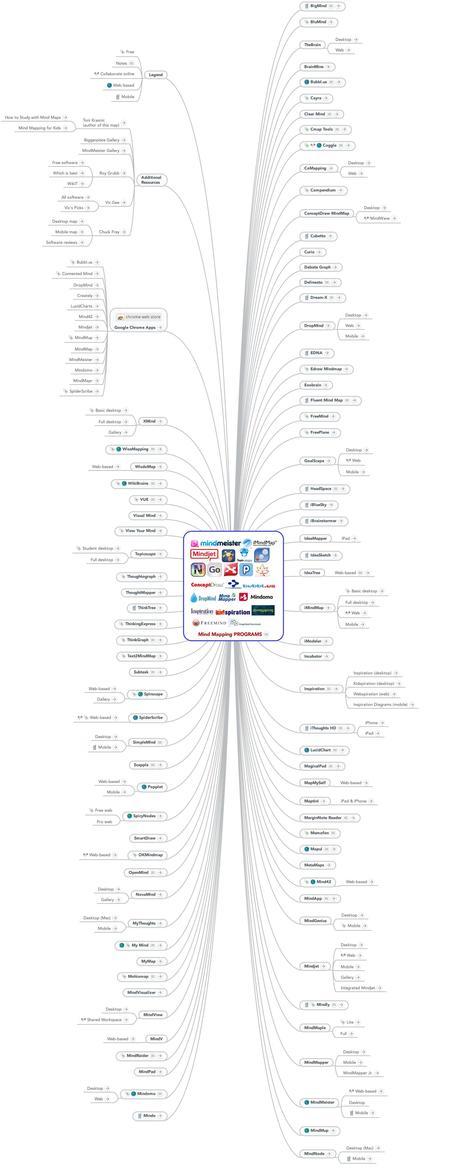 Tutte le risorse per creare mappe mentali in una mappa! | Pedagogy, Education, Technology | Scoop.it