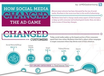 How Social Media Changed The Ad Game [Infographic] | Community Managers Unite | Scoop.it