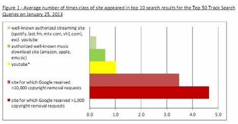 """Google Fails to Punish """"Pirate"""" Sites in Search Results, RIAA Says 