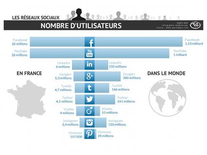 Journée sur les réseaux sociaux dans le tourisme à Paris, le 20 mai - Le blog du etourisme (Blog) | médias sociaux | Scoop.it