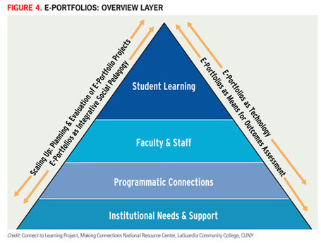 Disrupting Ourselves: The Problem of Learning in Higher Education (EDUCAUSE Review) | EDUCAUSE.edu | ePortfolios | Scoop.it