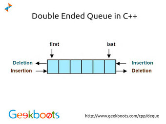 Double Ended Queue in C Plus Plus   Learn programming with examples   Scoop.it