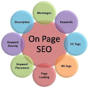 Quick Steps To Do On Page SEO | Elisa1890 | Scoop.it