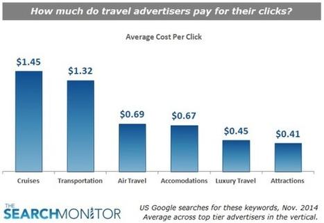 How Travel Advertisers Should Actually Be Using Search Marketing Benchmarks | ALBERTO CORRERA - QUADRI E DIRIGENTI TURISMO IN ITALIA | Scoop.it